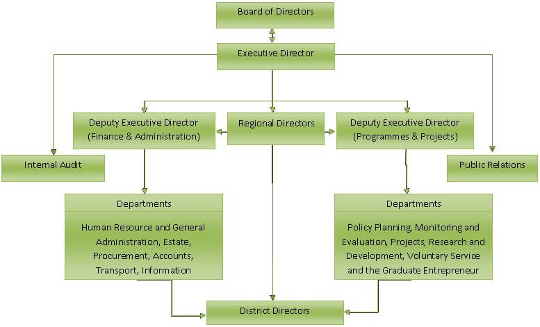 Download an organogram template organisational chart for Organigram template
